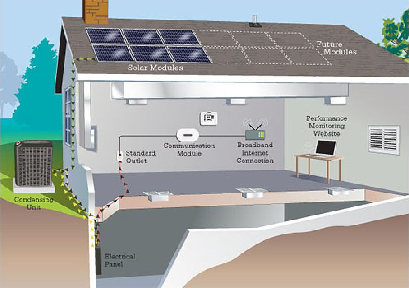 Solar house for Which heating system is best for a house